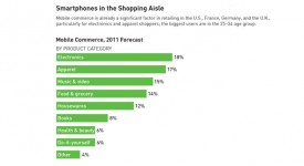 INSIGHT  》 A Rapidly Expanding Market _Mobile Commerce