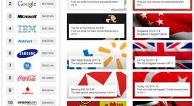 來看英國倫敦品牌鑑價顧問Brand-Finance的2012全球品牌價值五百強- LAB.Think│品牌行銷與設計創新的系統化思維
