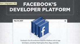 想了解facebook的故事吗,看图就对了!