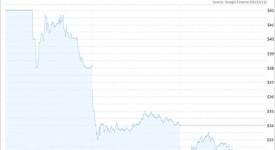 facebook股價跌至發行價以下!