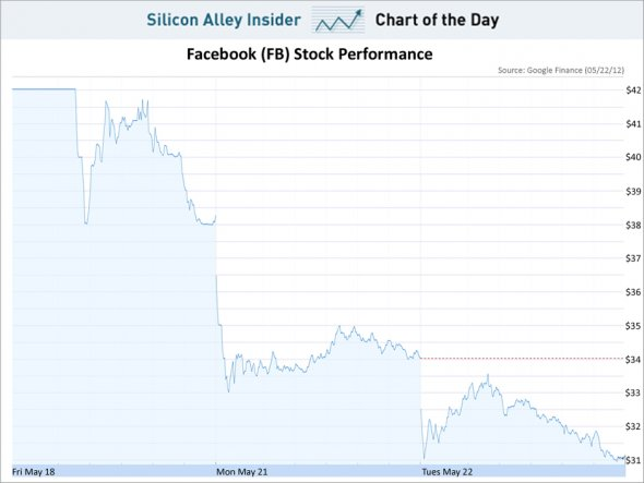 chart-of-the-day-facebook-stock-may-2012