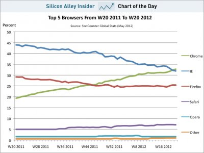 chart-of-the-day-google-chrome-beats-internet-explorer-to-become-the-worlds-most-popular-browser
