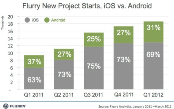 Apple vs Google: ios vs android