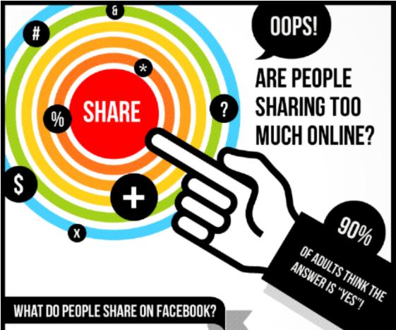 不要在社群網站中分享太多私人資訊 Don't Share Too Much on Social Media