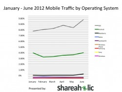 mobile-traffic-b-y-operating-system