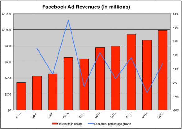 Facebook的廣告收入成長了將近十億美元!|Facebook's Ad Revenue Grows To Nearly $1 Billion