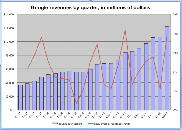 手機廣告正傷害Google獲利率|Mobile Advertising Is Hurting Google's Revenue Quality