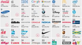 【2012全球百大国际品牌,名单出炉】