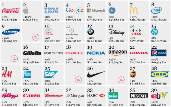 【2012全球百大國際品牌,名單出爐】