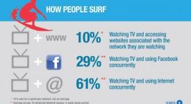 【Infographic】越來越多人花越來越多時間在社群網路上