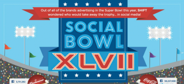 《Infographics》在超級盃買廣告的大咖品牌,誰比較重視社群媒體?