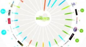 《Infographics》2013年在英國社群領域中最有人氣的25大品牌