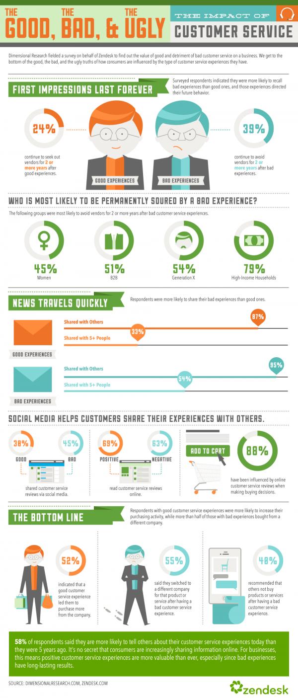 Infographic-GoodBadUgly
