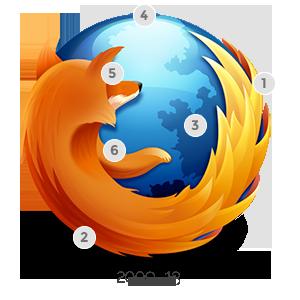 Mozilla博客详解Firefox新Logo