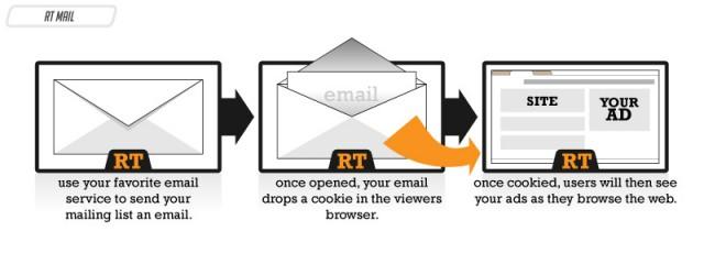 電子郵件使用重定向,廣告成效大幅成長?
