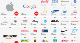 2013全球百大品牌已經出爐,你喜歡的品牌有在其中嗎?