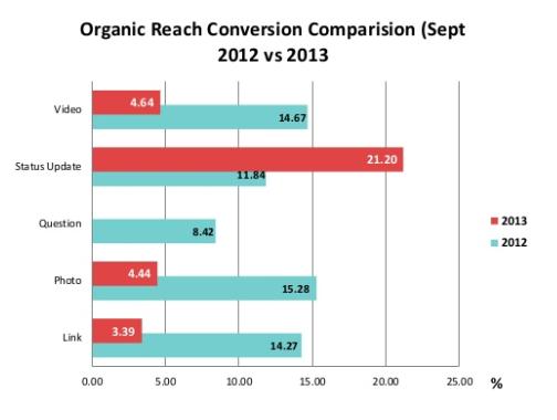 4129agency-organic-reach-504x380
