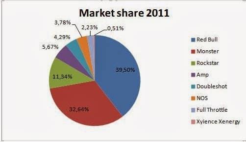 Market Share 2011