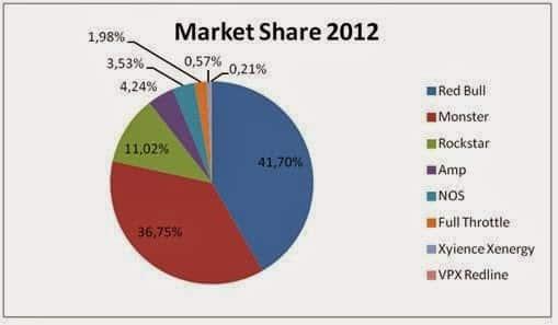 Market Share 2012 (1)