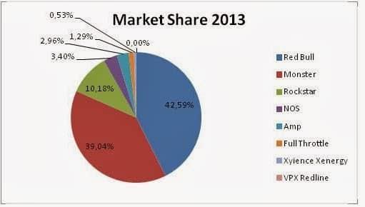 Market Share 2013 (2)