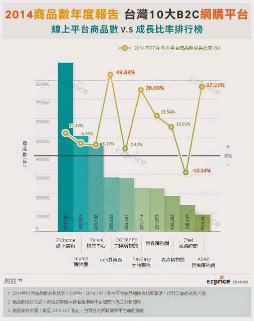 台灣前十大購物平台商品數排行榜-2014年7月_EZprice提供