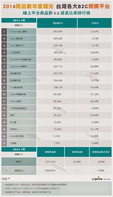 台灣前十大購物平台線上商品數及成長比率排行榜EZprice提供
