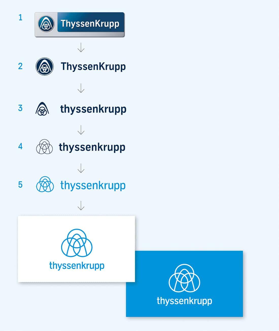 thyssenkrupp-logo-evolution