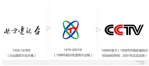 cctv-logo-history