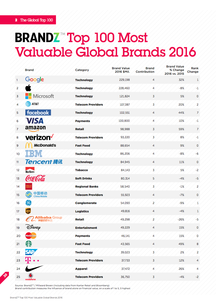 most valuable global brands 2016_1