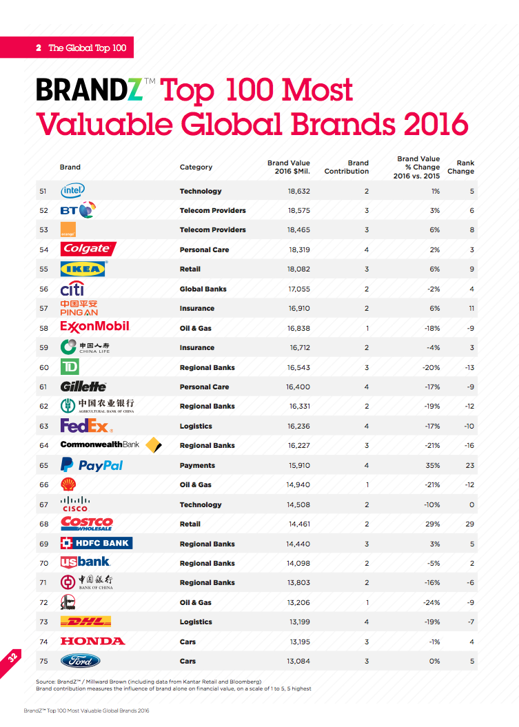 most valuable global brands 2016_2