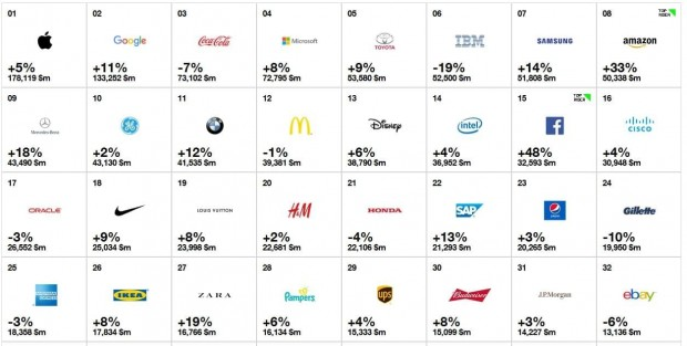 brand_value_ranking
