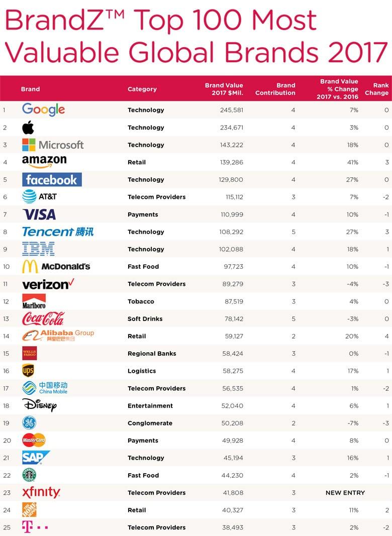 2017年BrandZ最具價值全球品牌100強發布,科技巨頭霸占前五名