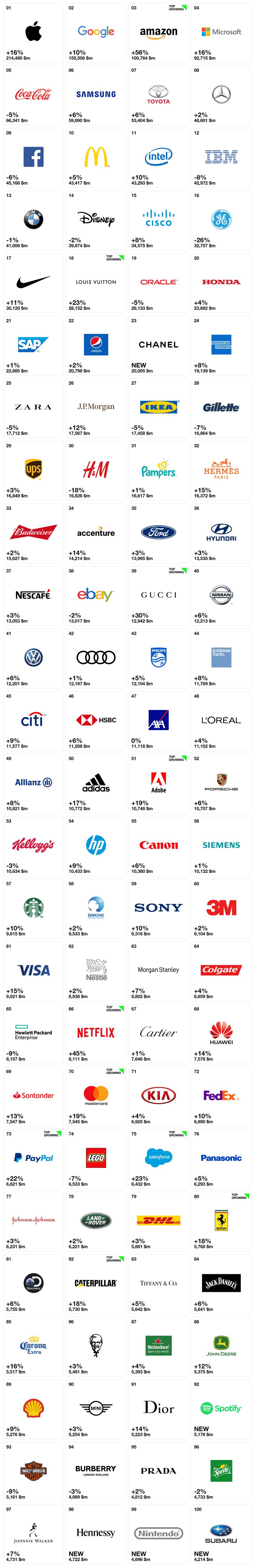 Interbrand發布2018年最佳全球品牌報告,蘋果蟬聯冠軍