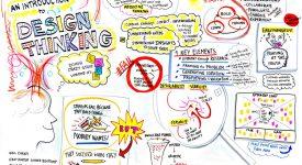 創新成功的關鍵第一步:使用者導向的設計思考